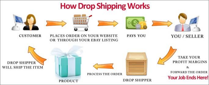 Online Drop Shipping